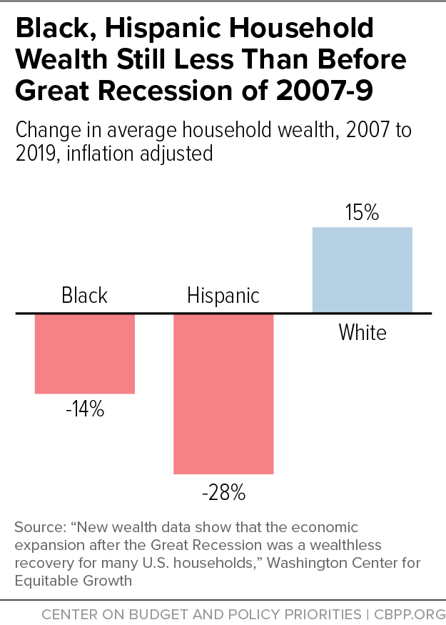 Black, Hispanic Household Wealth Still Less Than Before Great Recession of 2007-9