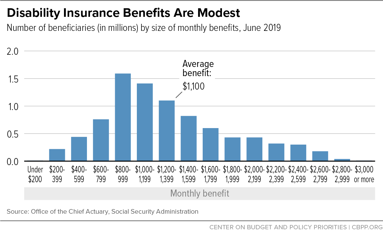 Disability Insurance Benefits Are Modest