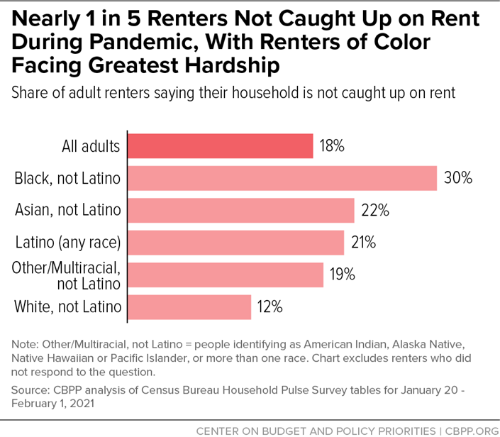 Nearly 1 in 5 Renters Not Caught Up on Rent During Pandemic, With Renters of Color Racing Greatest Hardship