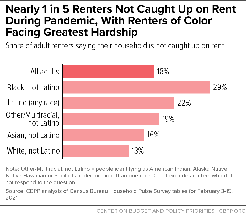 Nearly 1 in 5 Renters Not Caught Up on Rent During Pandemic, With Renters of Color Facing Greatest Hardship