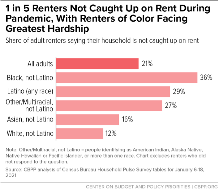 1 in 5 Renters Not Caught Up on Rent During Pandemic, With Renters of Color Facing Greatest Hardship