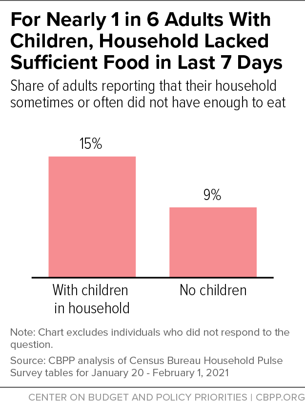 For Nearly 1 in 6 Adults With Children, Household Lacked Sufficient Food in Last 7 Days