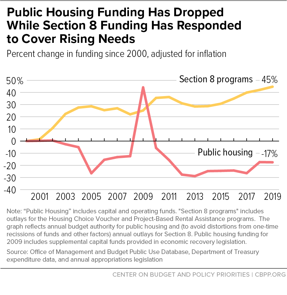 Public Housing Funding Has Dropped While Section 8 Funding Has Responded to Cover Rising Needs