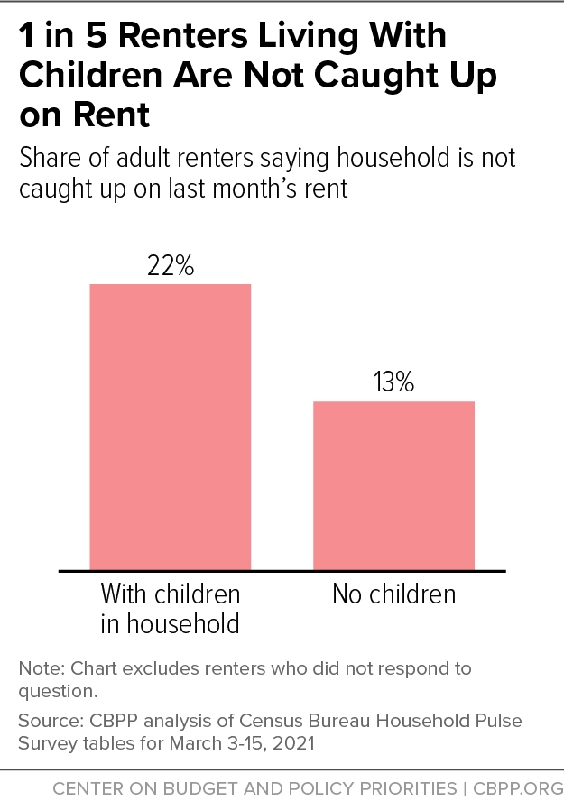 1 in 5 Renters Living With Children Are Not Caught Up on Rent