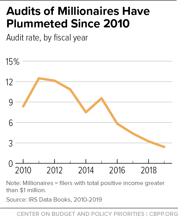 Audits of Millionaires Have Plummeted Since 2010