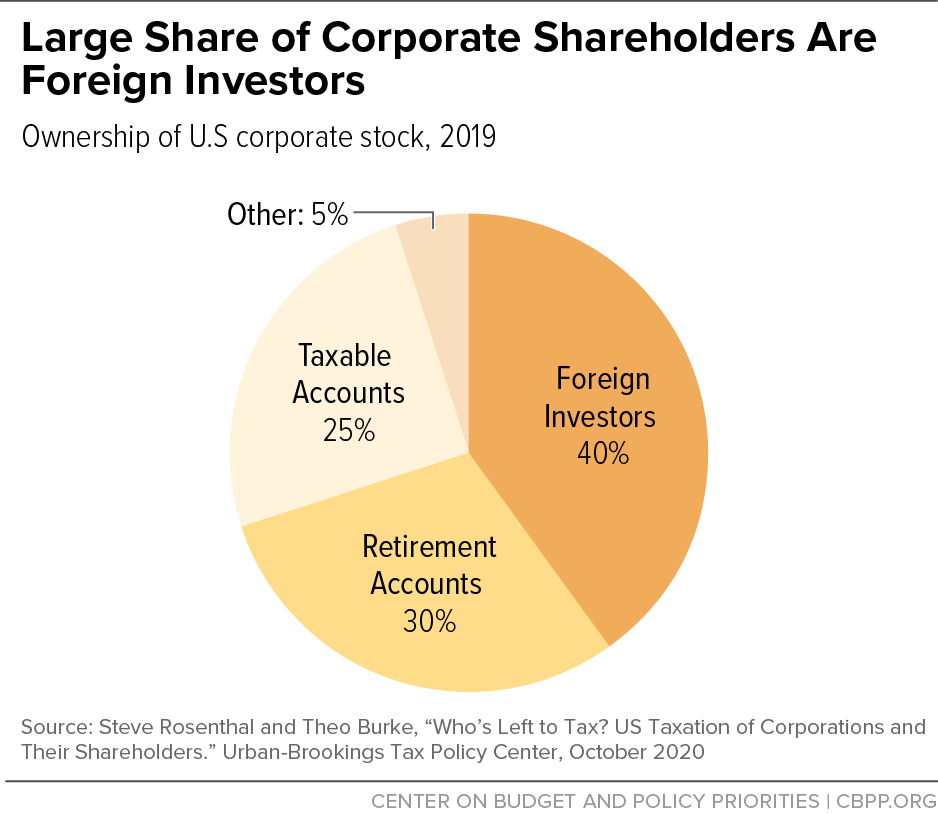 Large Share of Corporate Shareholders Are Foreign Investors