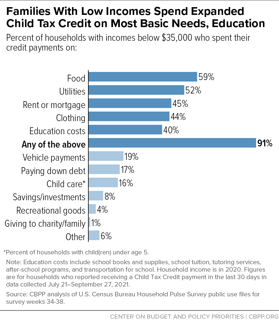 Families With Low Incomes Spend Expanded Child Tax Credit on Most Basic Needs, Education