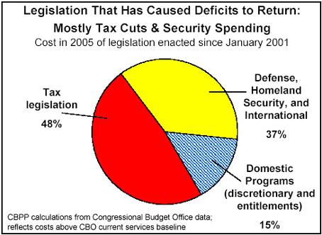 CBBP Deficit graph