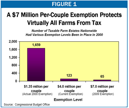 Figure 1: A $7 Million Per-Couple Exemption Protects Virtually All Farms From Tax