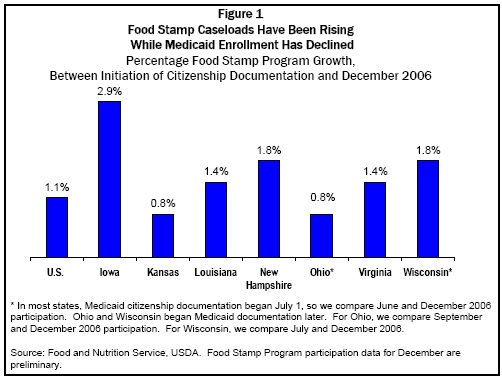 Food Stamp Caseloads Have Been Rising
