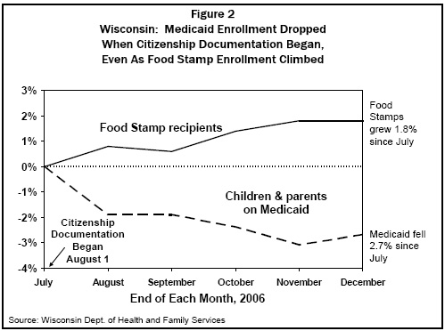 Wisconsin: Medicaid Enrollment Dropped...