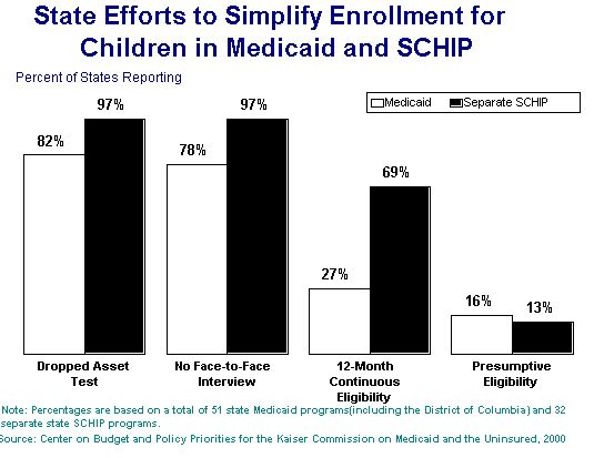 State Efforts to Simply Enrollment in Medicaid and SCHIP