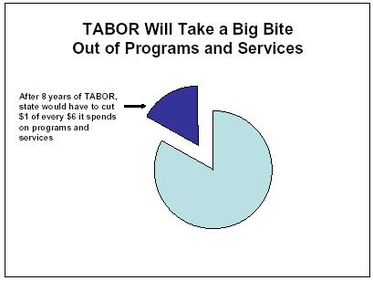 TABOR Will Take a Big Bite Out of Programs and Services