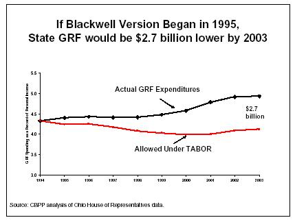 If Blackwell Version Began in 1995, State GRF would be $2.7 billion lower by 2003