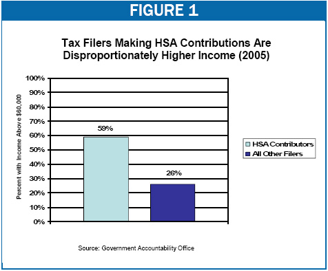 Tax Filers Making HSA Contributions Are Disproportionately Higher Income (2005)