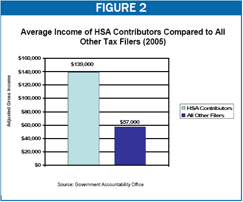 Average Income of HSA Contributors Compared to All Other Tax Filers (2005)