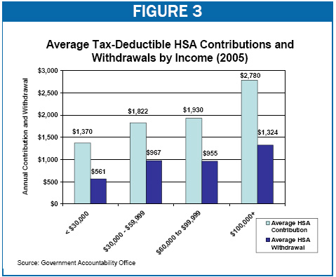 Average Tax-Deductible HSA Contributions and Withdrawals by Income (2005)