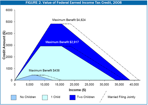 The Eitc Benefit That An Eligible Family Receives Depends On S Income For Families With Very Low Earnings Value Of Increases As