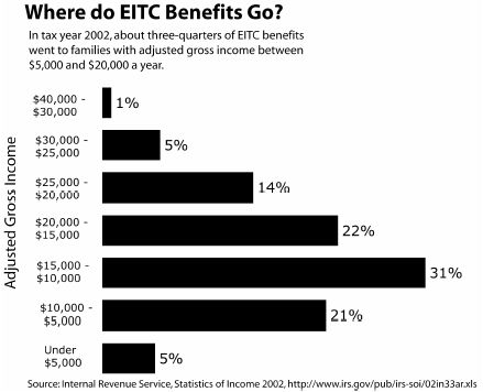 Where Do EITC Benefits Go?