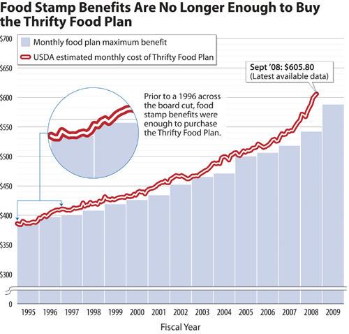 Food Stamp benefits are no longer enough to buy the Thrifty Food Plan