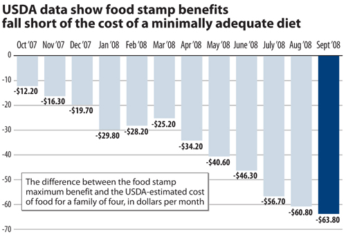 USDA data show food stamp benefits fall short of the cost of a minimally adequate diet