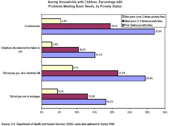 Among Households with Children, Percentage with Problems Meeting Basic Needs, by Poverty Status