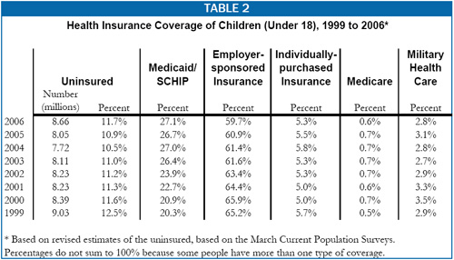 Table 2: Health Insurance Coverage of Children (Under 18), 1999-2006
