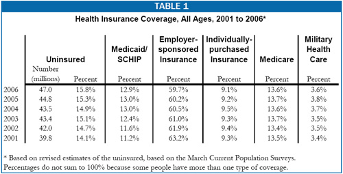 Table 1: Health Insurance Coverage, All Ages, 2001-2006