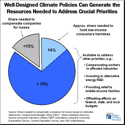 Well-Designed Climate Policies Can Generate the Resources Needed to Address Crucial Priorities