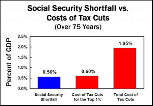 Social Security Shortfall vs.Costs of Tax Cuts (Over 75 Years)