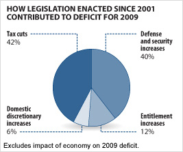 How Legislation Enacted Since 2001 Contributed to Deficit for 2009