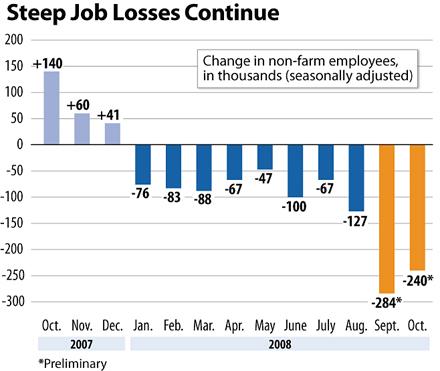 Steep Job Losses Continue
