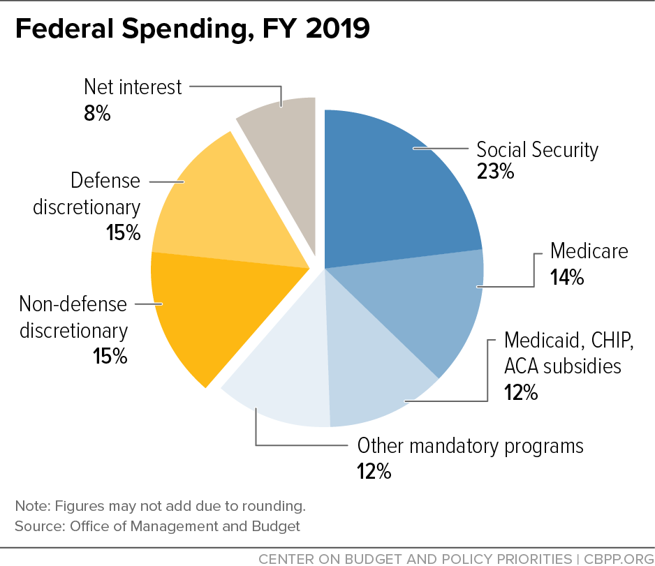 Federal Spending, Fiscal Year 2019