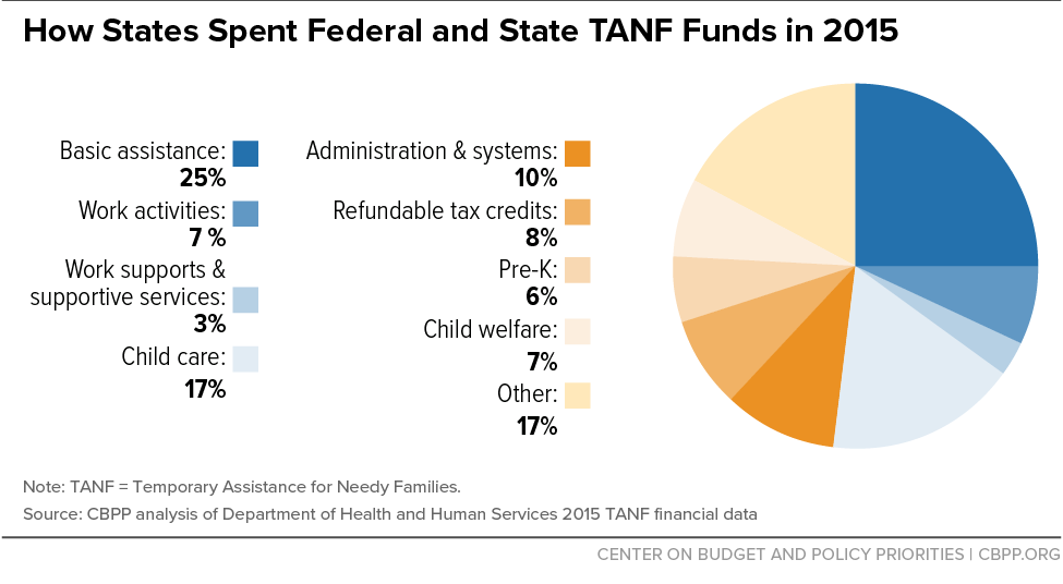 How States Spent Federal and State TANF Funds in 2015