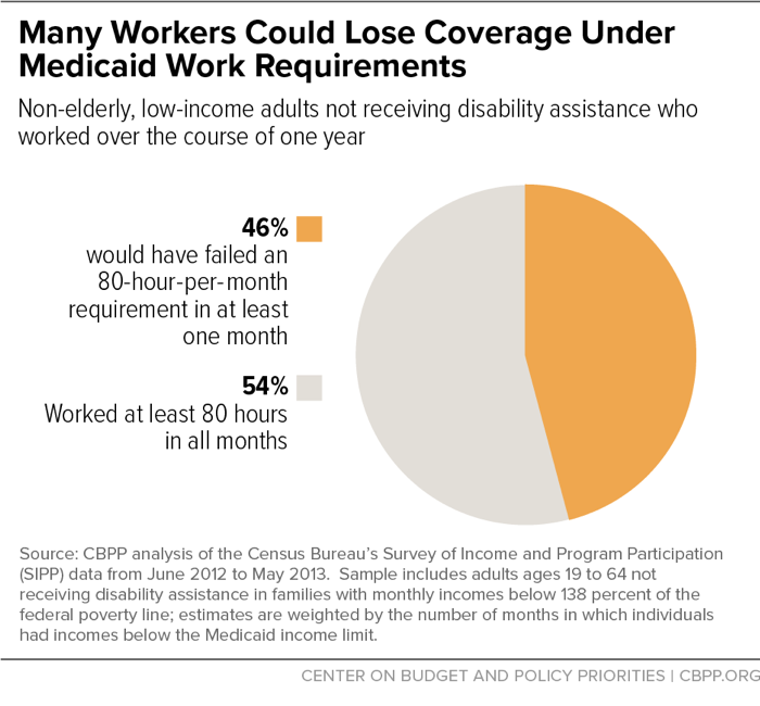 Many Workers Could Lose Coverage Under Medicaid Work Requirements