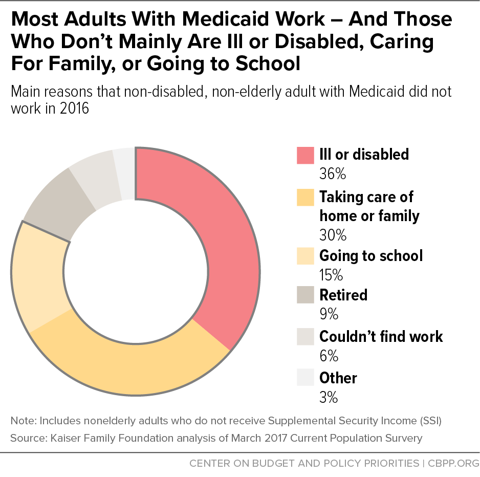 Most Adults With Medicaid Work - And Those Who Don't Mainly Are Ill or Disabled, Caring for Family, or Going to School