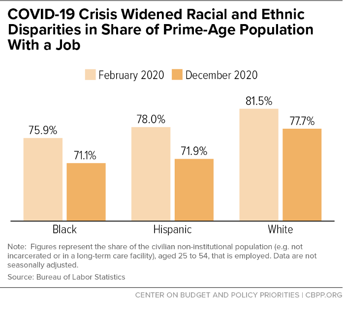 COVID-19 Crisis Widened Racial and Ethnic Disparities in Share of Prime-Age Population With a Job