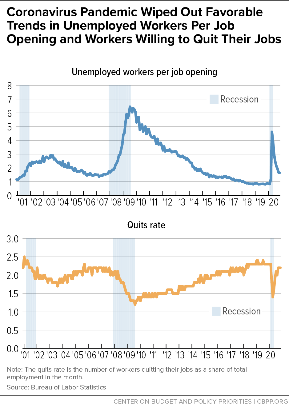 Coronavirus Pandemic Wiped Out Favorable Trends in Unemployed Workers Per Job Opening and Workers Willing to Quit Their Jobs