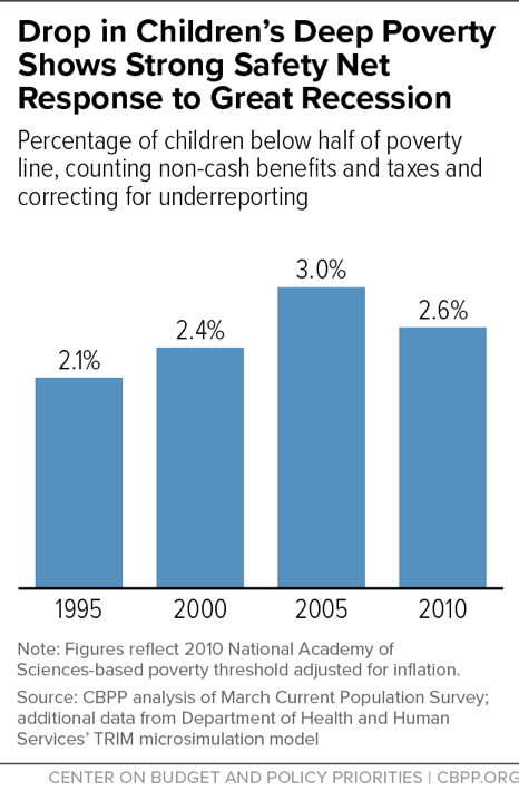 Drop in Children's Deep Poverty Shows Strong Safety Net Response to Great Recession