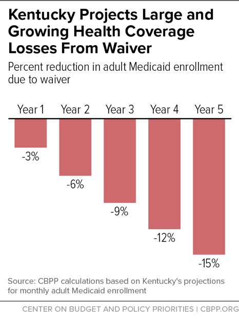 Kentucky Projects Large and Growing Health Coverage Losses From Waiver