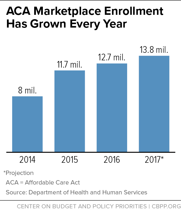 ACA Marketplace Enrollment Has Grown Every Year