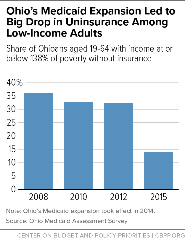 Ohio's Medicaid Expansion Led to Big Drop in Uninsurance Among Low-Income Adults