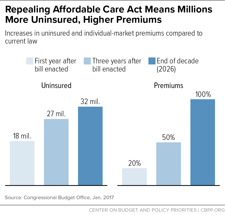 Repealing Affordable Care Act Means Millions More Uninsured, Higher Premiums