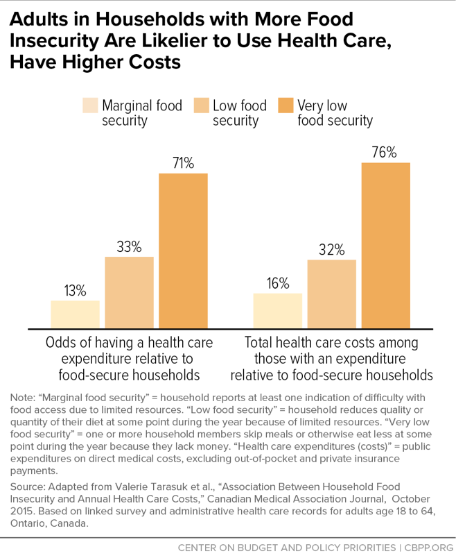 Adults in Households with More Food Insecurity Are Likelier to Use Health Care, Have Higher Costs