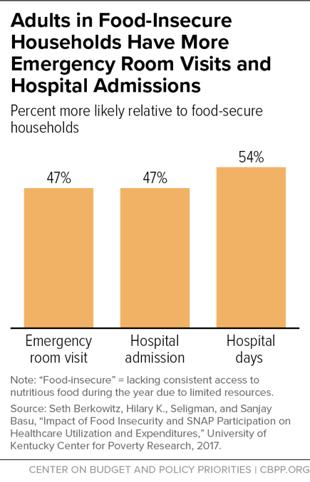 Adults in Food-Insecure Households Have More Emergency Room Visits and Hospital Admissions