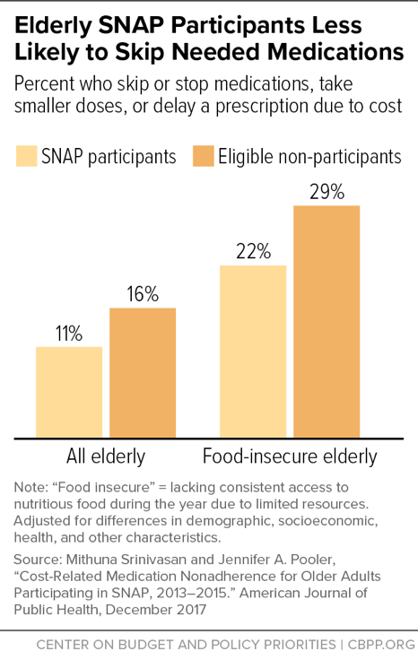 Elderly SNAP Participants Less Likely to Skip Needed Medications