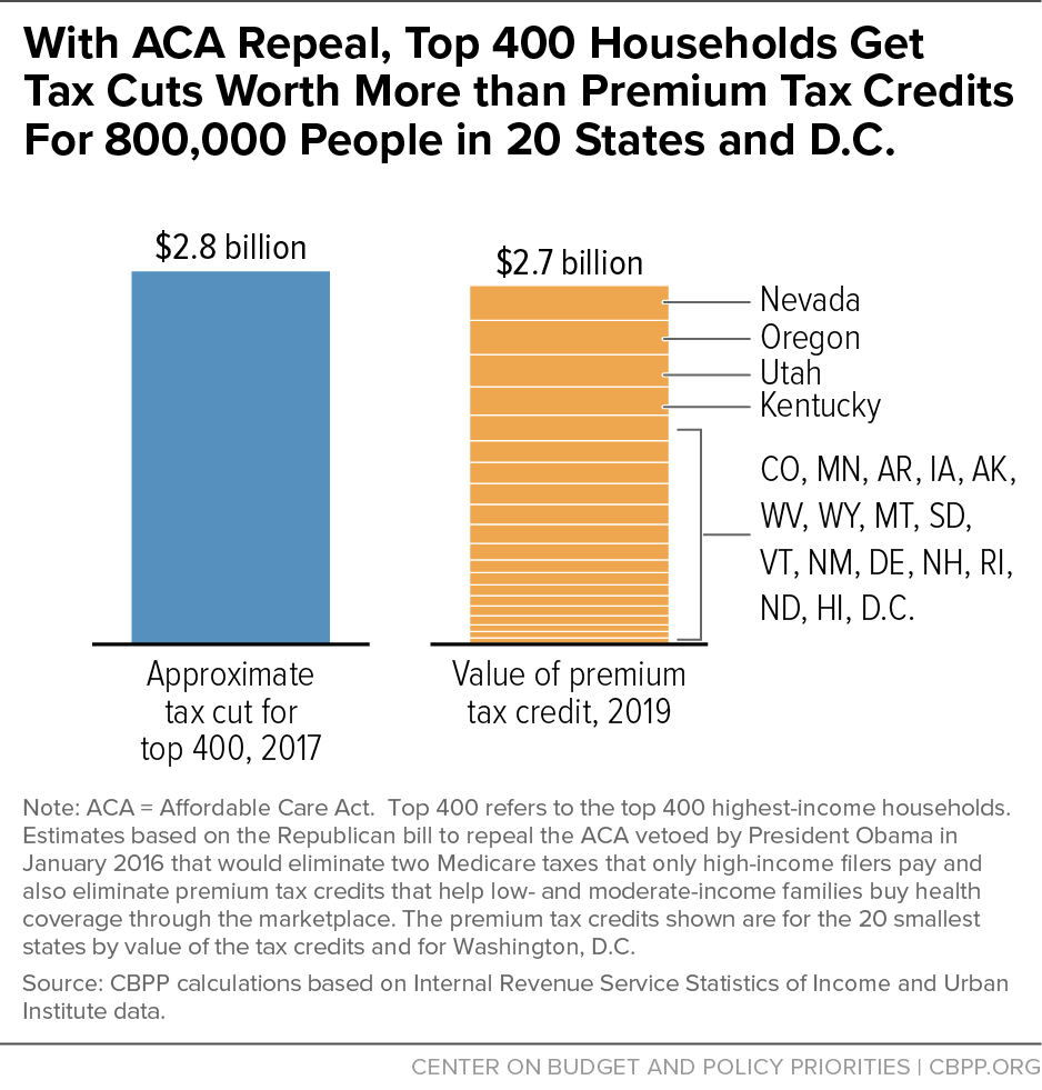 With ACA Repeal, Top 400 Households Get Tax Cuts Worth More than Premium Tax Credits