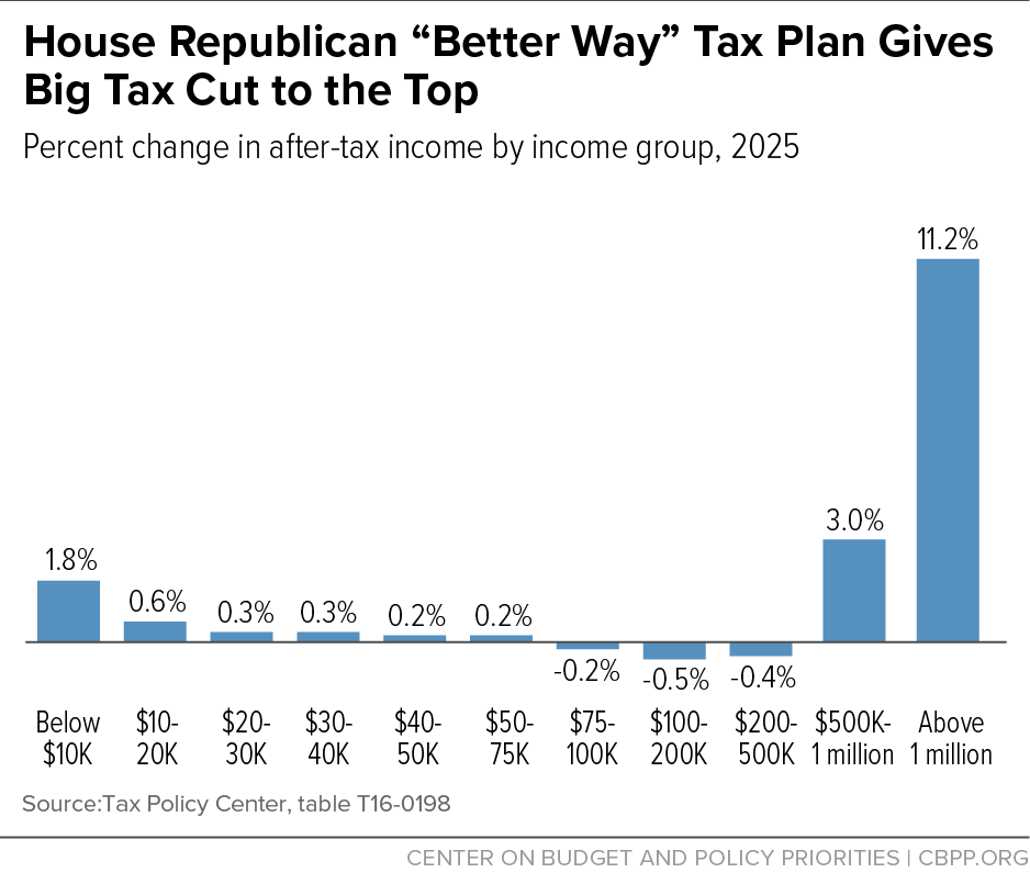 "House Republican ""Better Way"" Tax Plan Gives Big Tax Cut to the Top"