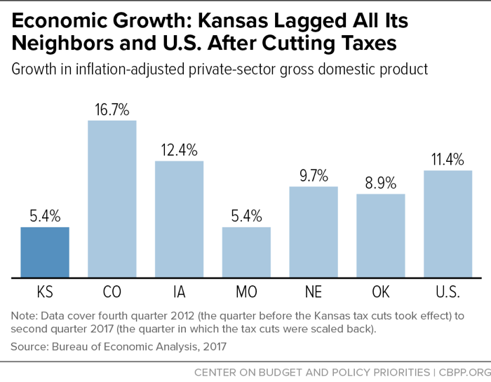 Economic Growth: Kansas Lagged All Its Neighbors and U.S. After Cutting Taxes