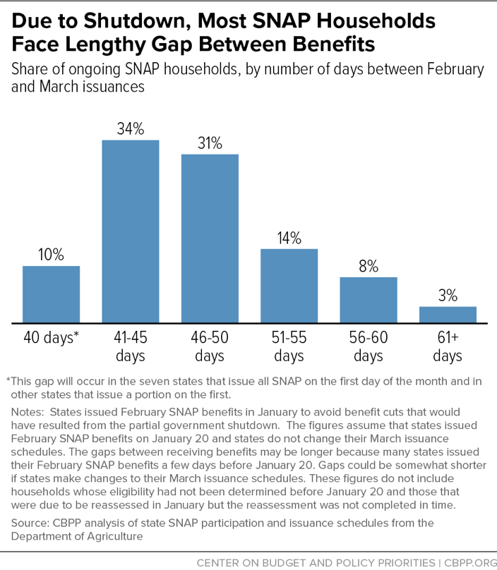 Due to Shutdown, Most SNAP Households Face Lengthy Gap Between Benefits